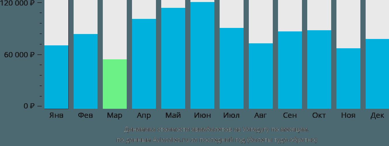 Динамика стоимости авиабилетов из Уагадугу по месяцам