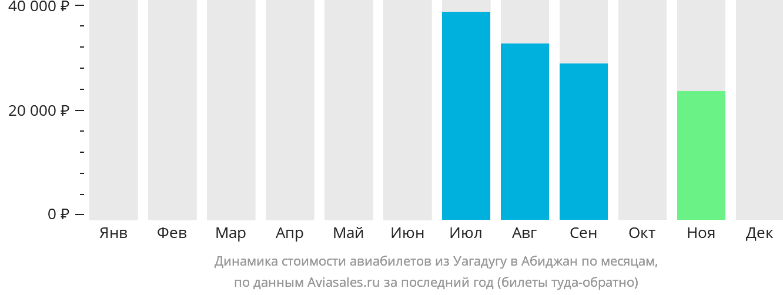 Динамика стоимости авиабилетов из Уагадугу в Абиджан по месяцам
