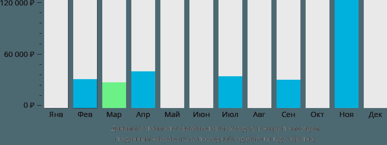 Динамика стоимости авиабилетов из Уагадугу в Аккру по месяцам