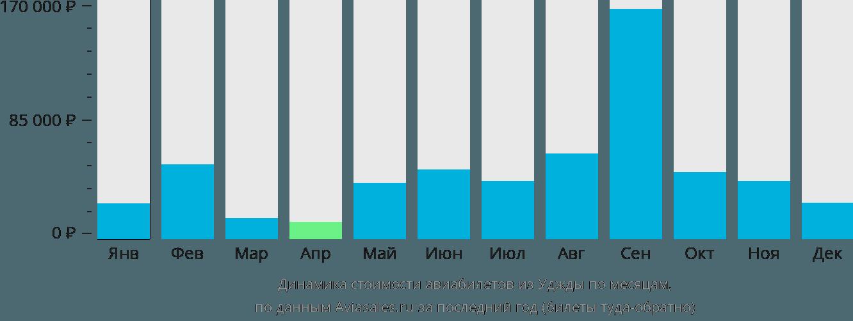 Динамика стоимости авиабилетов из Уджды по месяцам