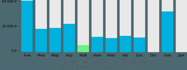 Динамика стоимости авиабилетов из Оулу по месяцам