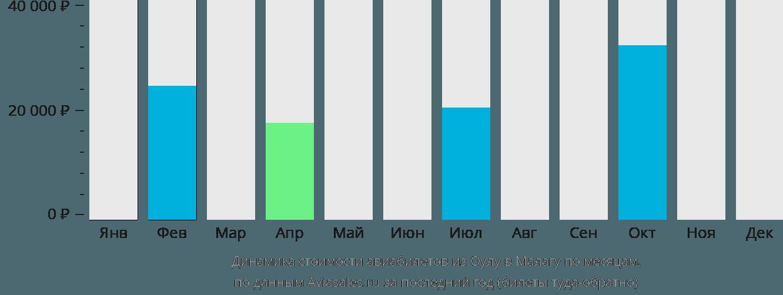 Динамика стоимости авиабилетов из Оулу в Малагу по месяцам