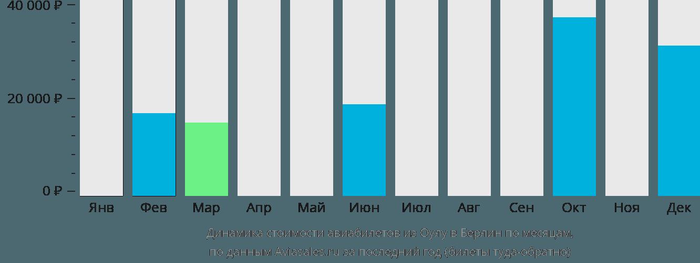 Динамика стоимости авиабилетов из Оулу в Берлин по месяцам