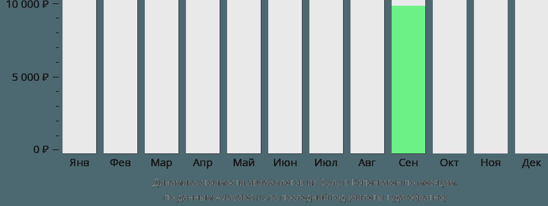 Динамика стоимости авиабилетов из Оулу в Копенгаген по месяцам
