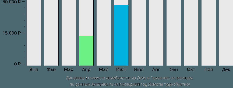 Динамика стоимости авиабилетов из Оулу в Германию по месяцам