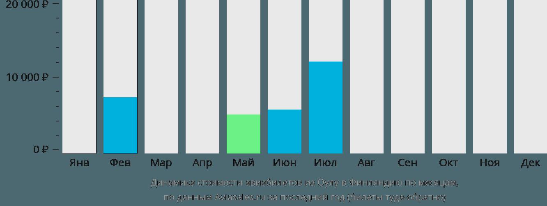 Динамика стоимости авиабилетов из Оулу в Финляндию по месяцам