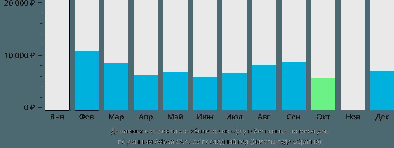 Динамика стоимости авиабилетов из Оулу в Хельсинки по месяцам