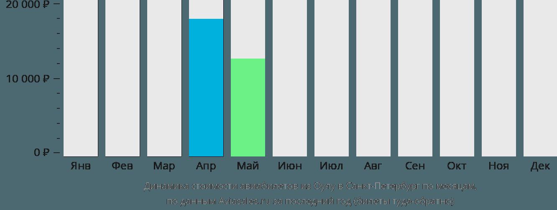 Динамика стоимости авиабилетов из Оулу в Санкт-Петербург по месяцам