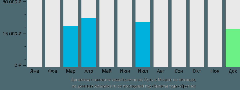 Динамика стоимости авиабилетов из Оулу в Москву по месяцам