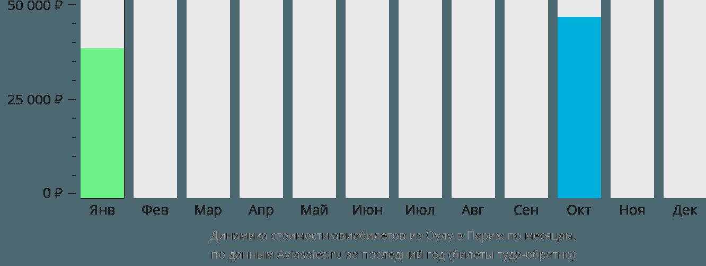 Динамика стоимости авиабилетов из Оулу в Париж по месяцам