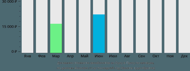 Динамика стоимости авиабилетов из Оулу в Прагу по месяцам