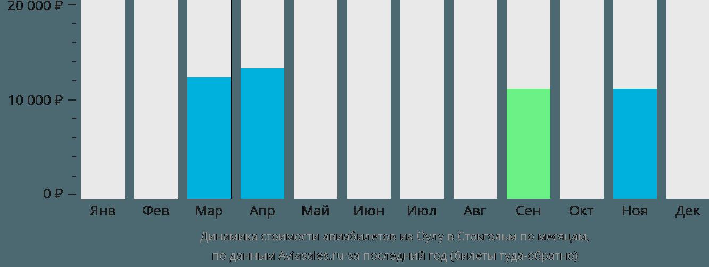Динамика стоимости авиабилетов из Оулу в Стокгольм по месяцам