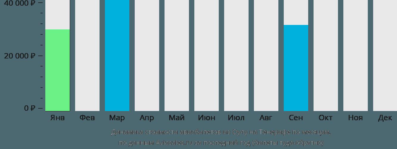 Динамика стоимости авиабилетов из Оулу на Тенерифе по месяцам