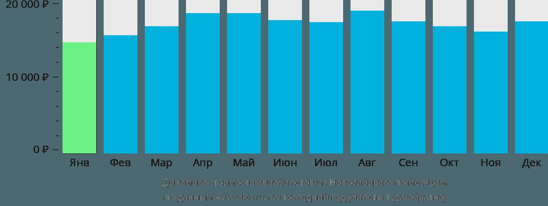 Динамика стоимости авиабилетов из Новосибирска по месяцам
