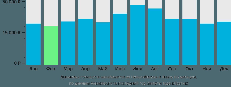 Динамика стоимости авиабилетов из Новосибирска в Анапу по месяцам