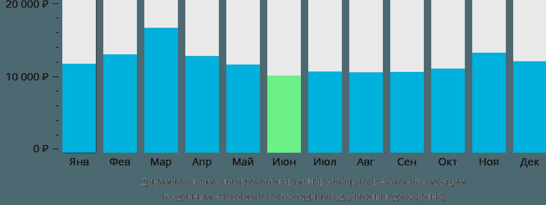 Динамика стоимости авиабилетов из Новосибирска в Абакан по месяцам