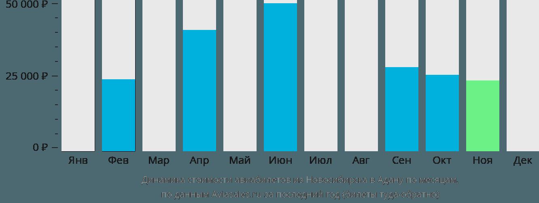 Динамика стоимости авиабилетов из Новосибирска в Адану по месяцам