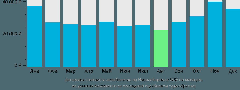 Динамика стоимости авиабилетов из Новосибирска в ОАЭ по месяцам