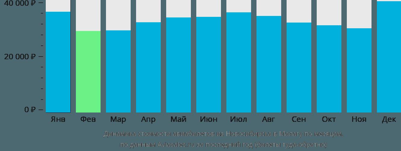 Динамика стоимости авиабилетов из Новосибирска в Малагу по месяцам