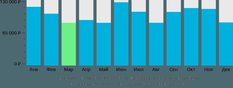 Динамика стоимости авиабилетов из Новосибирска в Окленд по месяцам