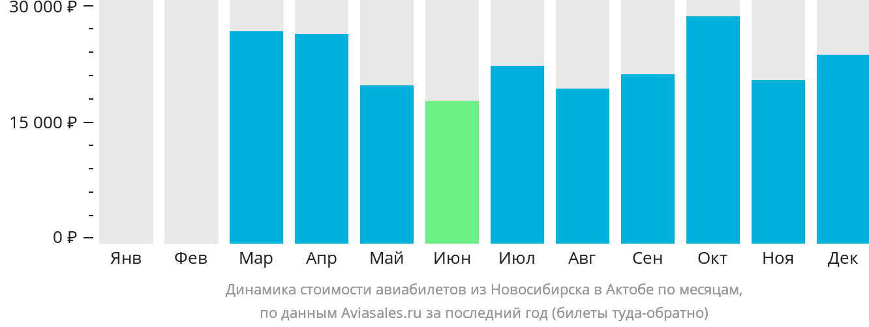 Динамика стоимости авиабилетов из Новосибирска в Актюбинск по месяцам