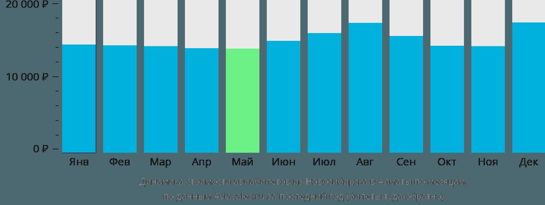 Динамика стоимости авиабилетов из Новосибирска в Алматы по месяцам