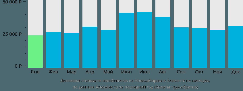 Динамика стоимости авиабилетов из Новосибирска в Аликанте по месяцам