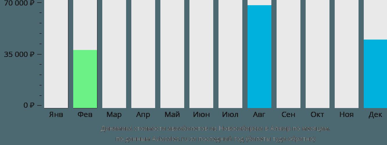 Динамика стоимости авиабилетов из Новосибирска в Алжир по месяцам