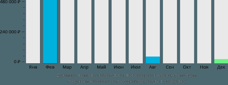 Динамика стоимости авиабилетов из Новосибирска в Албанию по месяцам