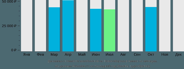 Динамика стоимости авиабилетов из Новосибирска в Амман по месяцам