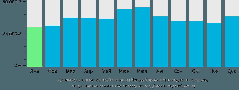 Динамика стоимости авиабилетов из Новосибирска в Амстердам по месяцам
