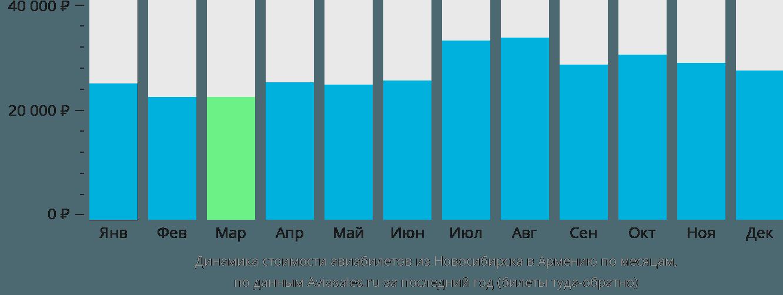 Динамика стоимости авиабилетов из Новосибирска в Армению по месяцам