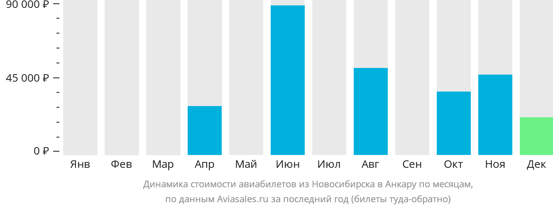 Динамика стоимости авиабилетов из Новосибирска в Анкару по месяцам