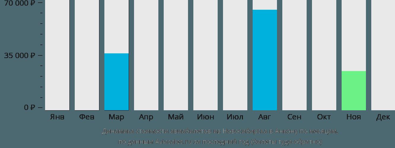 Динамика стоимости авиабилетов из Новосибирска в Анкону по месяцам