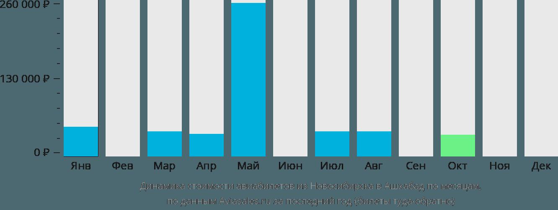 Динамика стоимости авиабилетов из Новосибирска в Ашхабад по месяцам