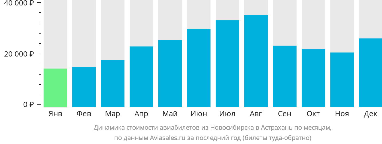 Динамика стоимости авиабилетов из Новосибирска в Астрахань по месяцам