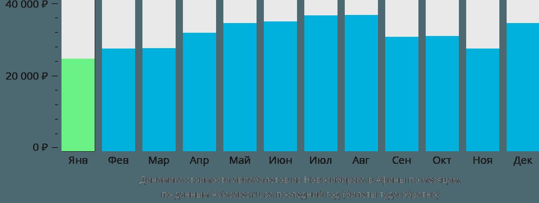 Динамика стоимости авиабилетов из Новосибирска в Афины по месяцам