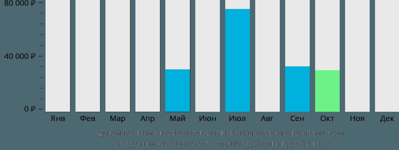 Динамика стоимости авиабилетов из Новосибирска в Амритсар по месяцам