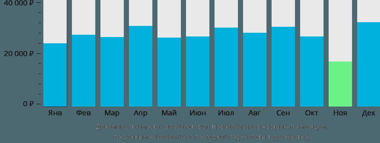 Динамика стоимости авиабилетов из Новосибирска в Австрию по месяцам