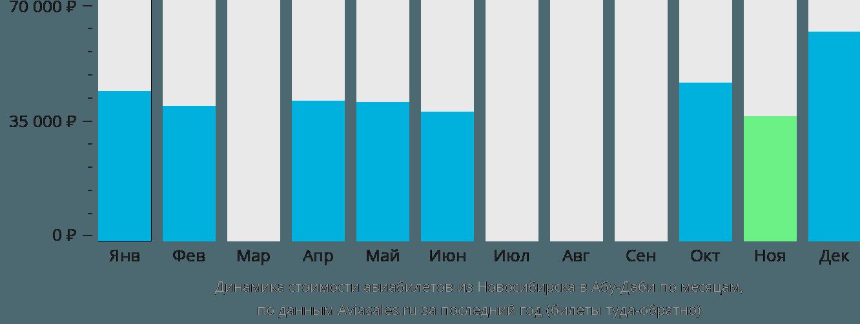 Динамика стоимости авиабилетов из Новосибирска в Абу-Даби по месяцам