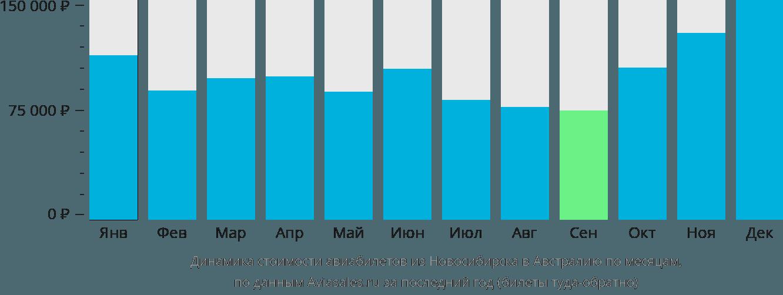 Динамика стоимости авиабилетов из Новосибирска в Австралию по месяцам