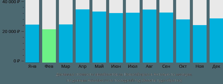 Динамика стоимости авиабилетов из Новосибирска в Анталью по месяцам