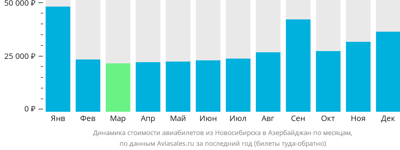 Динамика стоимости авиабилетов из Новосибирска в Азербайджан по месяцам