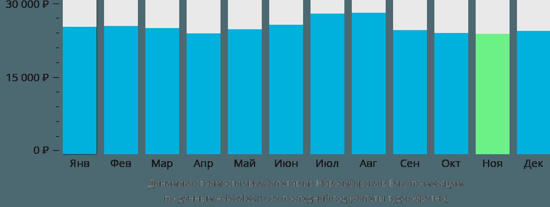 Динамика стоимости авиабилетов из Новосибирска в Баку по месяцам