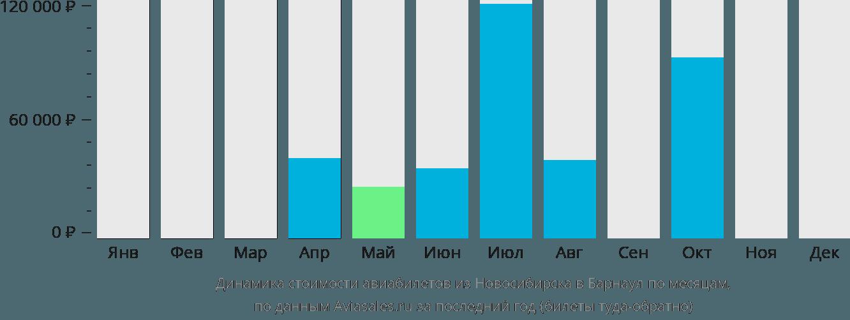 Динамика стоимости авиабилетов из Новосибирска в Барнаул по месяцам