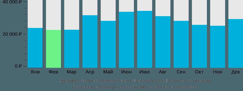 Динамика стоимости авиабилетов из Новосибирска в Барселону по месяцам