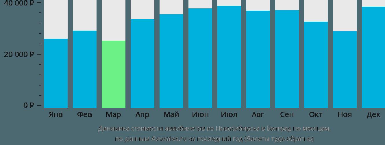 Динамика стоимости авиабилетов из Новосибирска в Белград по месяцам