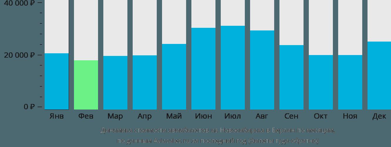Динамика стоимости авиабилетов из Новосибирска в Берлин по месяцам