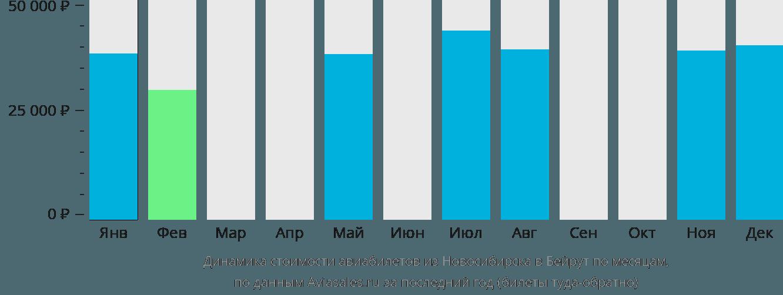 Динамика стоимости авиабилетов из Новосибирска в Бейрут по месяцам