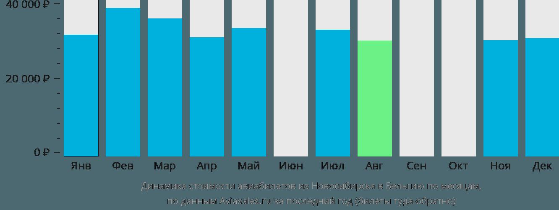 Динамика стоимости авиабилетов из Новосибирска в Бельгию по месяцам
